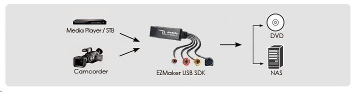 AVerMedia EZMaker USB SDK (C039P) - obrázek č. 0