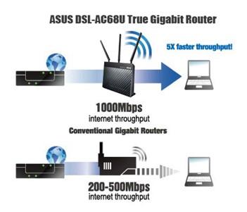 Asus DSL-AC68U ADSL/VDSL modem - obrázek č. 6