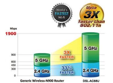 Asus DSL-AC68U ADSL/VDSL modem - obrázek č. 3